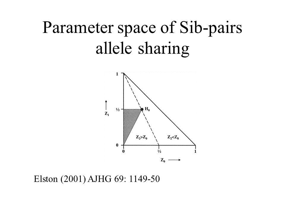 Parameter space of Sib-pairs allele sharing Elston (2001) AJHG 69: 1149-50