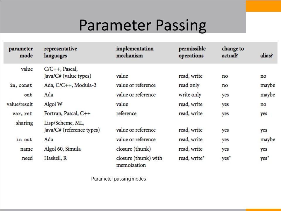 Parameter Passing Parameter passing modes.