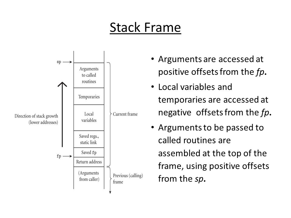 Stack Frame Arguments are accessed at positive offsets from the fp. Local variables and temporaries are accessed at negative offsets from the fp. Argu