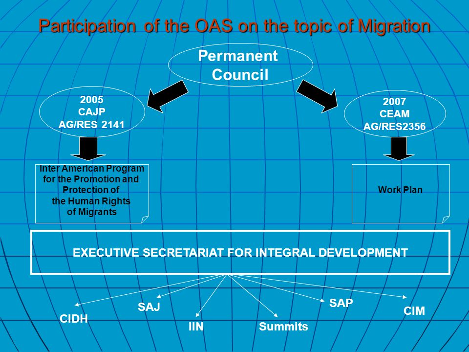 2007 CEAM AG/RES2356 2005 CAJP AG/RES 2141 Permanent Council EXECUTIVE SECRETARIAT FOR INTEGRAL DEVELOPMENT Inter American Program for the Promotion and Protection of the Human Rights of Migrants Work Plan CIDH CIM IIN SAP SAJ Summits Participation of the OAS on the topic of Migration