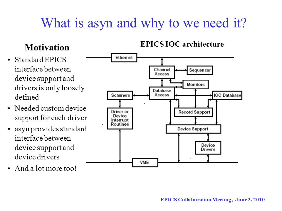 EPICS Collaboration Meeting, June 3, 2010 asyn Well defined interface between EPICS device support and driver Standard asyn device support that can be used in nearly all cases In last 8 years I have written many new drivers and I have written NO device support, just use standard asyn device support I believe asyn should be used to write all EPICS device drivers, not just asynchronous drivers like serial, GPIB and TCP/IP.