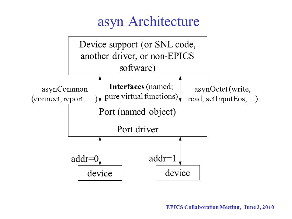 EPICS Collaboration Meeting, June 3, 2010 asyn Architecture Device support (or SNL code, another driver, or non-EPICS software) device Port (named object) Port driver addr=0 addr=1 Interfaces (named; pure virtual functions) asynCommon (connect, report, …) asynOctet (write, read, setInputEos,…)