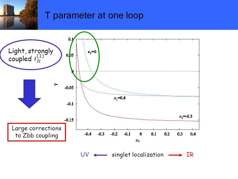 T parameter at one loop UV singlet localization IR Light, strongly coupled Large corrections to Zbb coupling