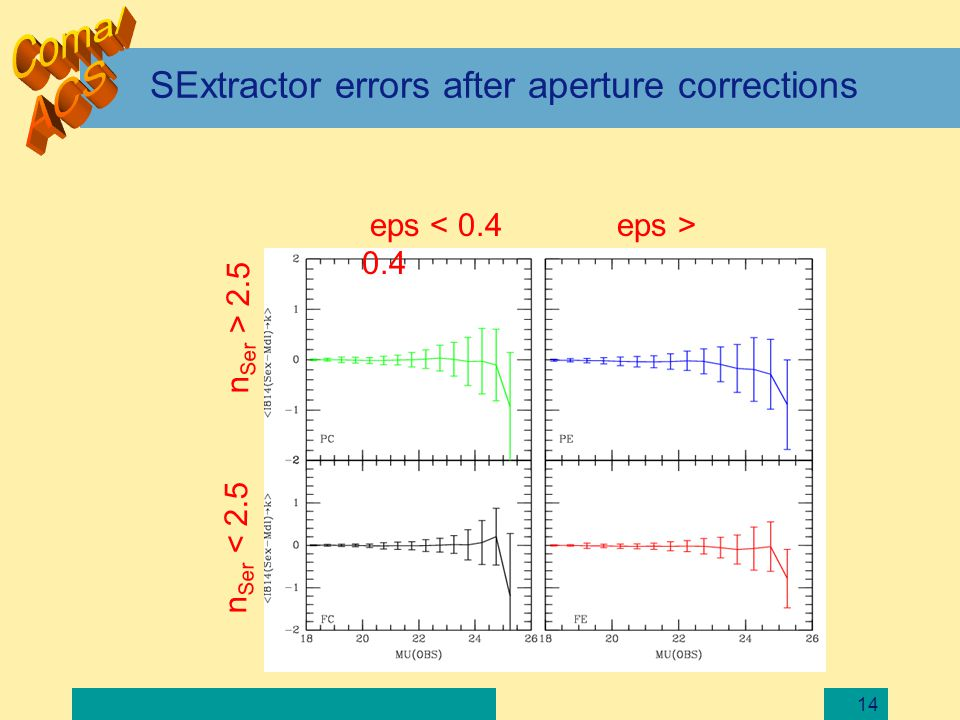 14 SExtractor errors after aperture corrections eps 0.4 n Ser 2.5
