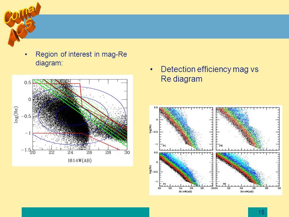 15 Region of interest in mag-Re diagram: Detection efficiency mag vs Re diagram