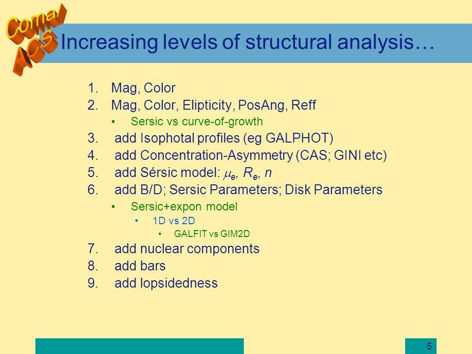 16 Choosing a code for 2D structural modeling Two codes optimized for automatic fitting –GIM2D (Simard et al 2003) –GALFIT (Peng et al.
