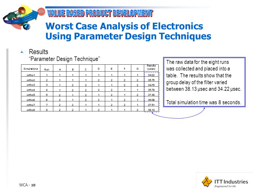 WCA - 10 Worst Case Analysis of Electronics Using Parameter Design Techniques © Results Parameter Design Technique The raw data for the eight runs was collected and placed into a table.