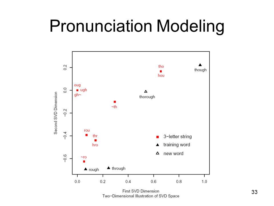 33 Pronunciation Modeling