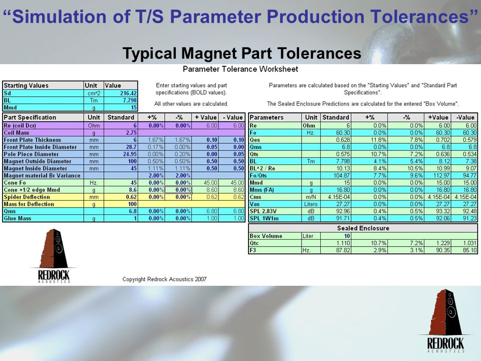 Simulation of T/S Parameter Production Tolerances Typical Magnet Part Tolerances