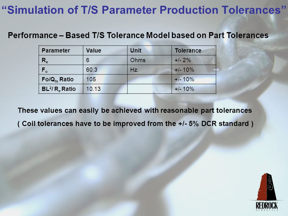 Simulation of T/S Parameter Production Tolerances Performance – Based T/S Tolerance Model based on Part Tolerances ParameterValueUnitTolerance ReRe 6Ohms+/- 2% FoFo 60.3Hz.+/- 10% Fo/Q ts Ratio105+/- 10% BL 2 / R e Ratio10.13+/- 10% These values can easily be achieved with reasonable part tolerances ( Coil tolerances have to be improved from the +/- 5% DCR standard )