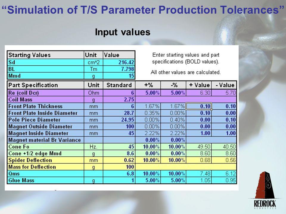 Simulation of T/S Parameter Production Tolerances Tolerance Calculations