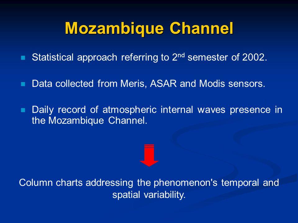 Subsidence Parameter Evolution of the Scorer parameter over time for the Antananarivo station August, 2002