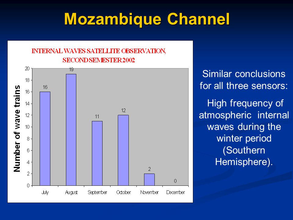 Mozambique Channel Similar conclusions for all three sensors: High frequency of atmospheric internal waves during the winter period (Southern Hemisphere).