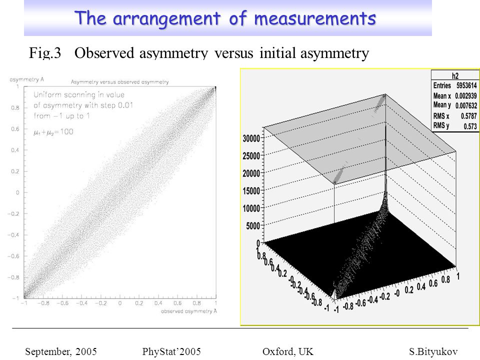 The analysis of results (I) The analysis of results (I) Fig.4 Fig.5 Fig.6 September, 2005 PhyStat'2005 Oxford, UKS.Bityukov Let us fix the observed value of asymmetry and consider how is distributed the contribution of different values of A.