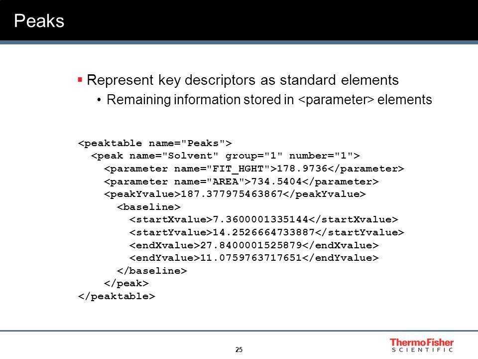 25 Peaks  Represent key descriptors as standard elements Remaining information stored in elements 178.9736 734.5404 187.377975463867 7.3600001335144 14.2526664733887 27.8400001525879 11.0759763717651