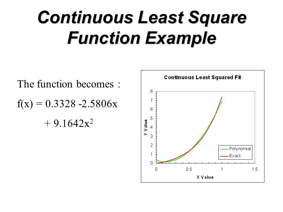 Continuous Least Square Function Example The function becomes : f(x) = 0.3328 -2.5806x + 9.1642x 2