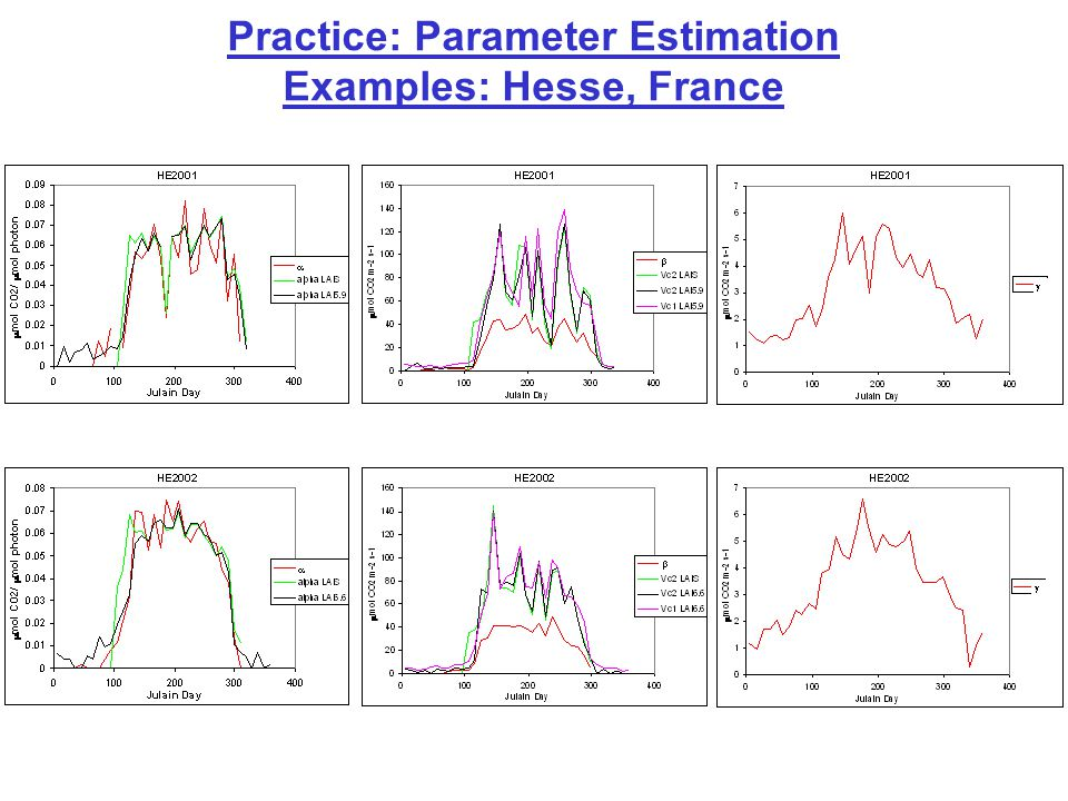 Practice: Parameter Estimation Examples: Hesse, France