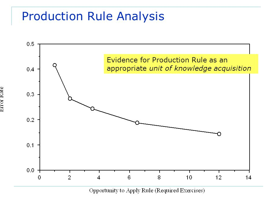 Production Rule Analysis Evidence for Production Rule as an appropriate unit of knowledge acquisition