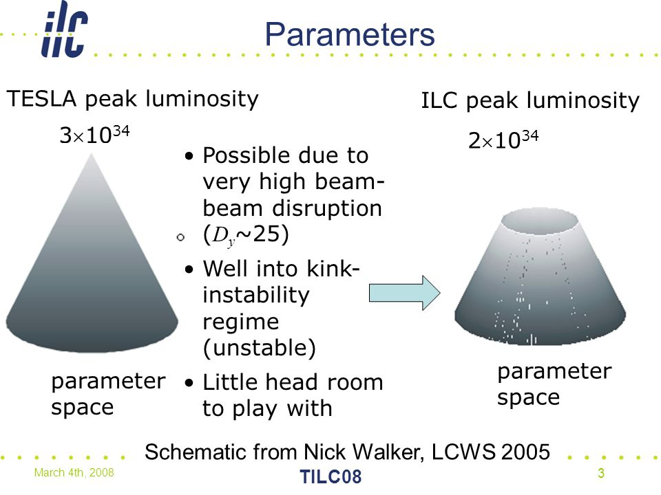 March 4th, 2008 TILC08 3 Parameters parameter space TESLA peak luminosity 310 34 Possible due to very high beam- beam disruption ( D y ~25) Well into kink- instability regime (unstable) Little head room to play with parameter space ILC peak luminosity 210 34 Schematic from Nick Walker, LCWS 2005