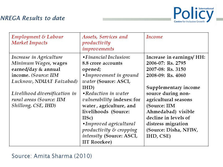 NREGA Results to date Source: Amita Sharma (2010) Employment & Labour Market Impacts Assets, Services and productivity improvements Income Increase in Agriculture Minimum Wages, wages earned/day & annual income.