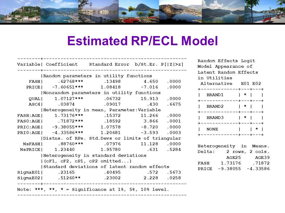 Variable| Coefficient Standard Error b/St.Er.