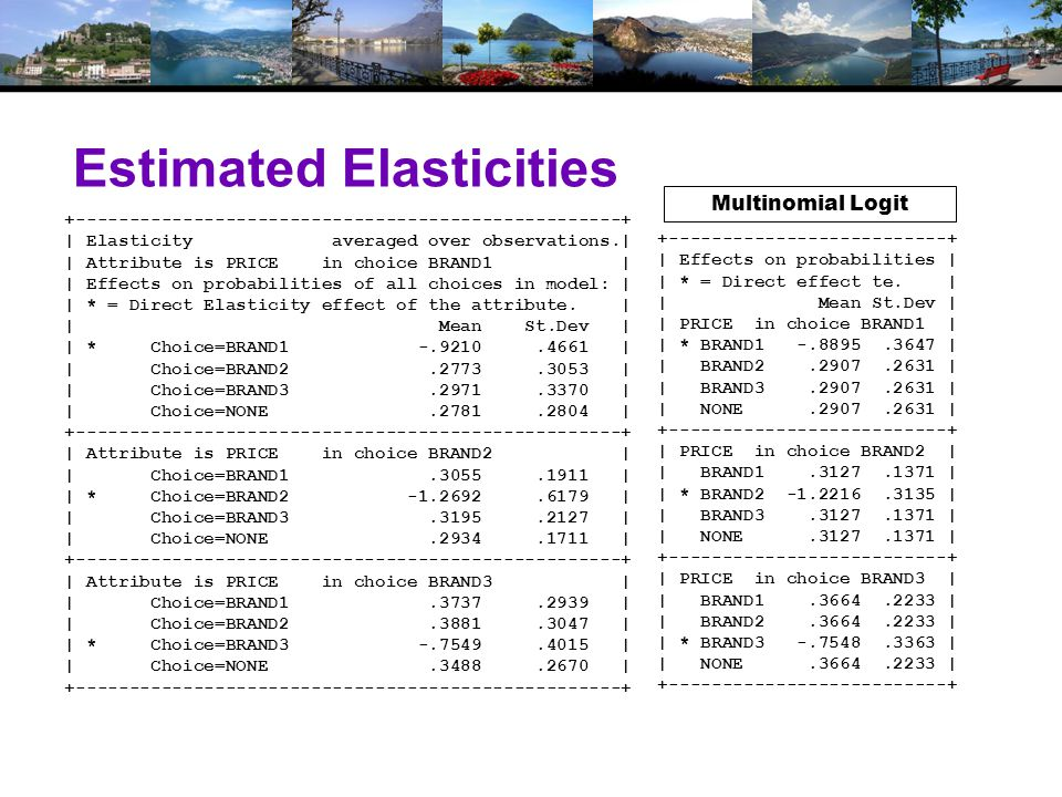 Estimated Elasticities +---------------------------------------------------+ | Elasticity averaged over observations.| | Attribute is PRICE in choice BRAND1 | | Effects on probabilities of all choices in model: | | * = Direct Elasticity effect of the attribute.
