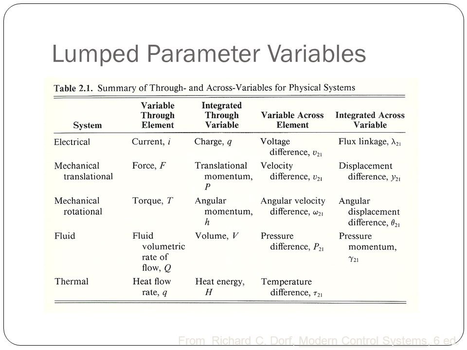 Lumped Parameter Variables From Richard C. Dorf, Modern Control Systems, 6 ed.