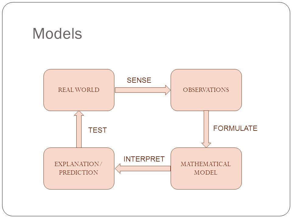 Models REAL WORLDOBSERVATIONS MATHEMATICAL MODEL EXPLANATION/ PREDICTION SENSE FORMULATE INTERPRET TEST