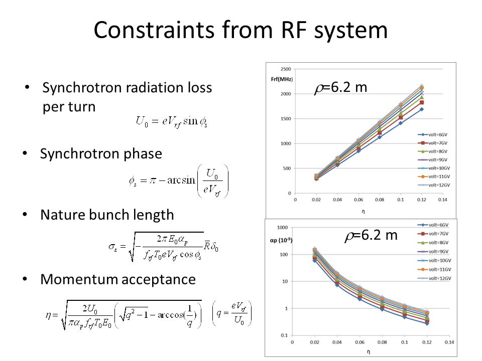 Constraints from RF system Synchrotron radiation loss per turn Synchrotron phase Nature bunch length Momentum acceptance  =6.2 m
