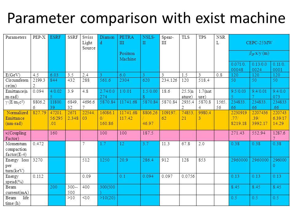 Parameter comparison with exist machine ParametersPEP-XESRFSSRFSwiss Light Source Diamon d PETRA III Positron Machine NSLS- II Spear- III TLSTPSNSR L CEPC-25MW β IP x/y (m) 0.071/0.