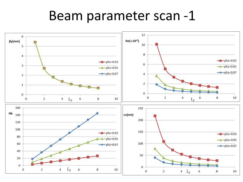 Beam parameter scan -1 L0L0 L0L0 L0L0 L0L0