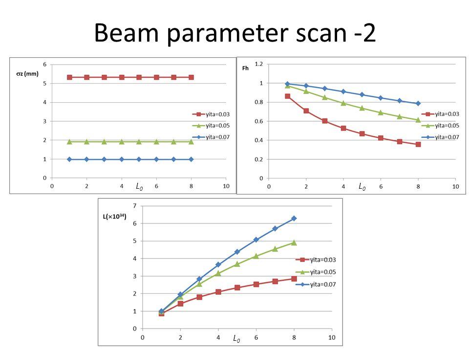 Beam parameter scan -2 L0L0 L0L0 L0L0