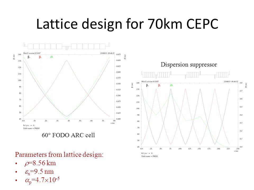Lattice design for 70km CEPC 60  FODO ARC cell Dispersion suppressor Parameters from lattice design:   =8.56 km   x =9.5 nm   p =4.7  10 -5