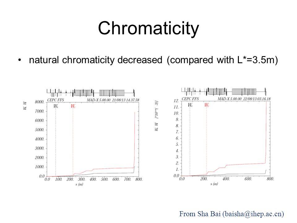 Chromaticity natural chromaticity decreased (compared with L*=3.5m) From Sha Bai (baisha@ihep.ac.cn)