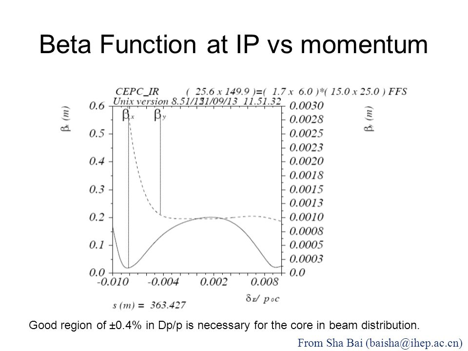 Beta Function at IP vs momentum Good region of ±0.4% in Dp/p is necessary for the core in beam distribution.