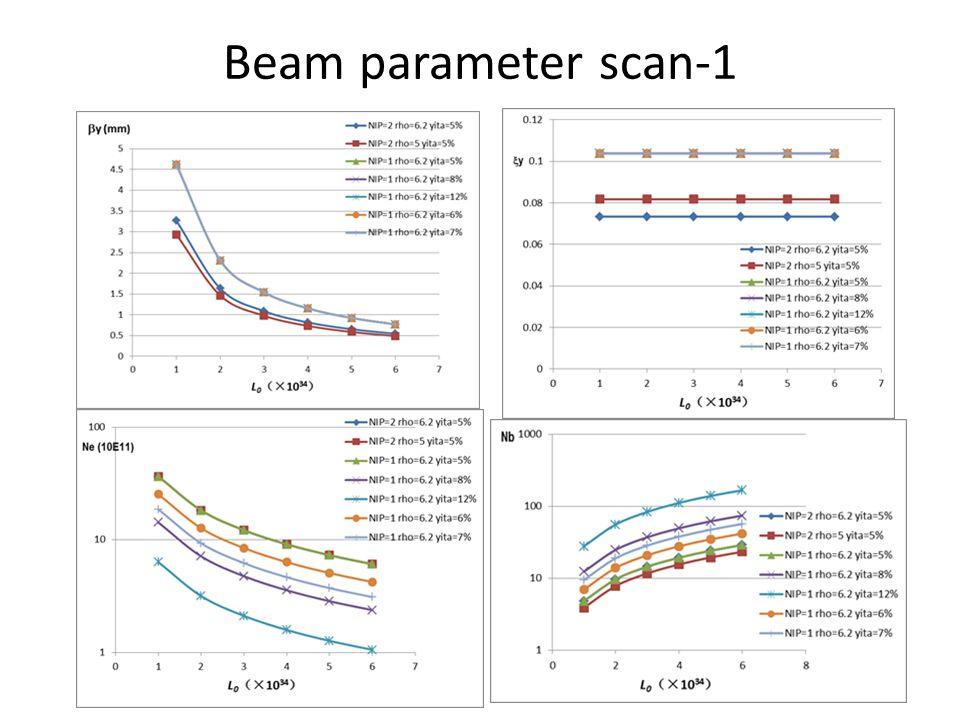 Beam parameter scan-1