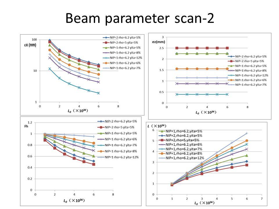 Beam parameter scan-2