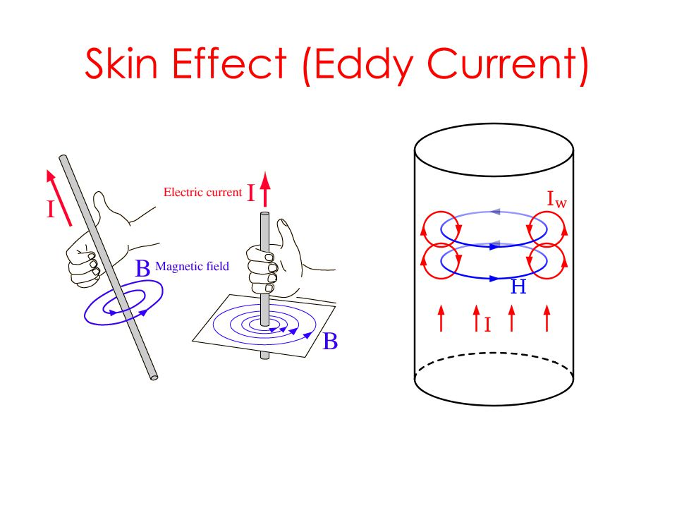 Skin Effect (Eddy Current)