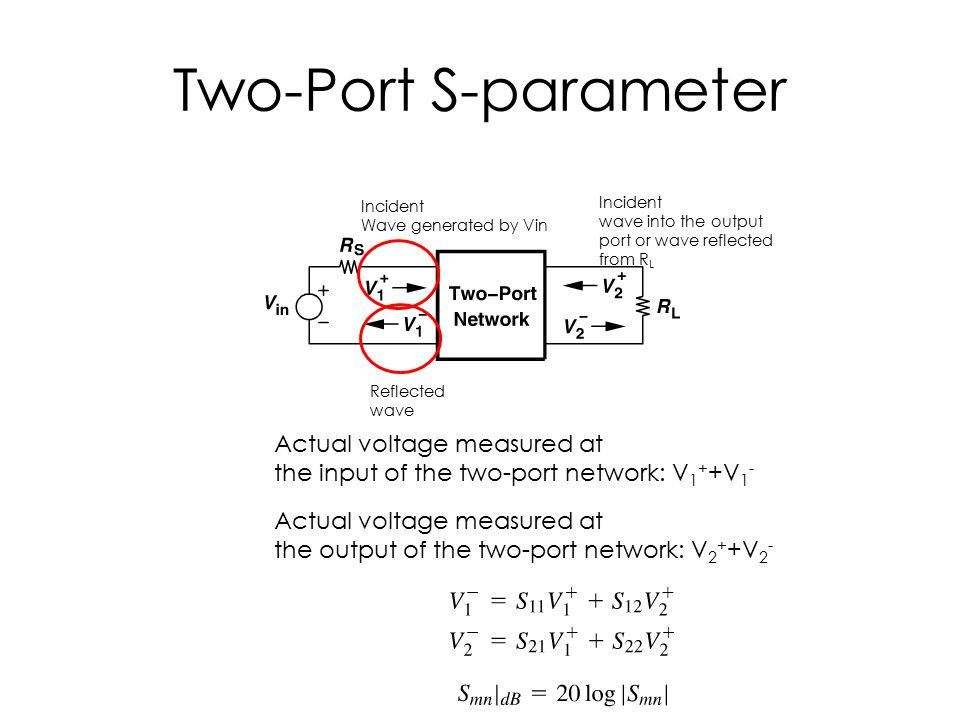 Two-Port S-parameter Reflected wave Incident Wave generated by Vin Actual voltage measured at the input of the two-port network: V 1 + +V 1 - Actual voltage measured at the output of the two-port network: V 2 + +V 2 - Incident wave into the output port or wave reflected from R L