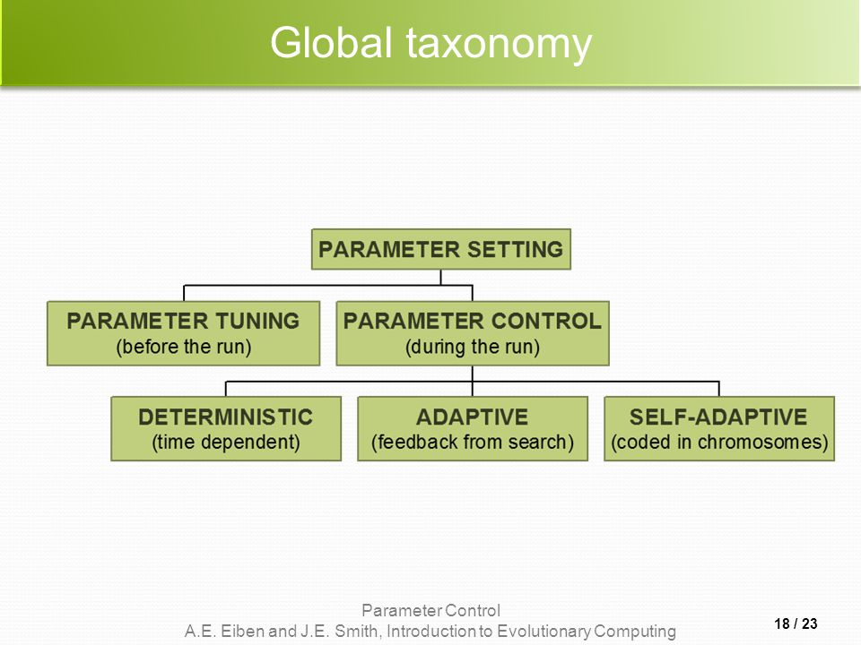Parameter Control A.E. Eiben and J.E. Smith, Introduction to Evolutionary Computing Global taxonomy 18 / 23