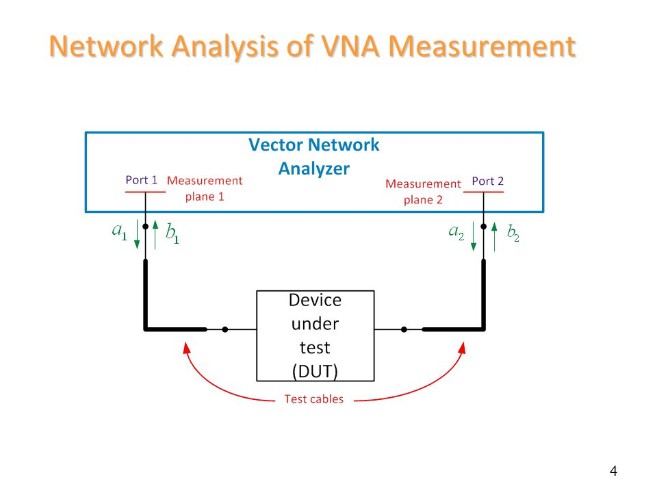 Network Analysis of VNA Measurement 4