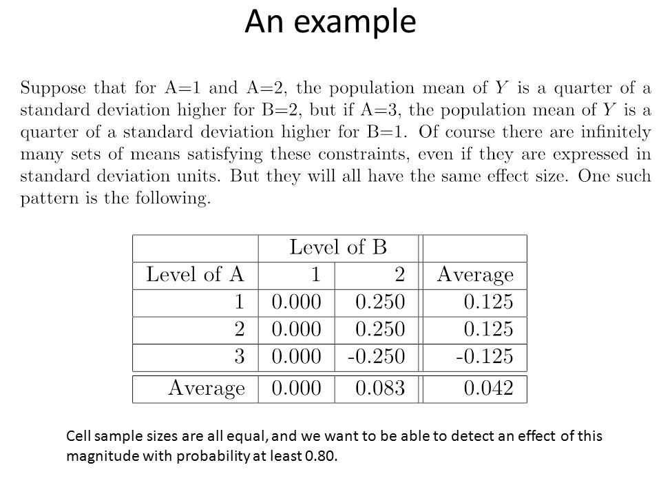 An example Cell sample sizes are all equal, and we want to be able to detect an effect of this magnitude with probability at least 0.80.