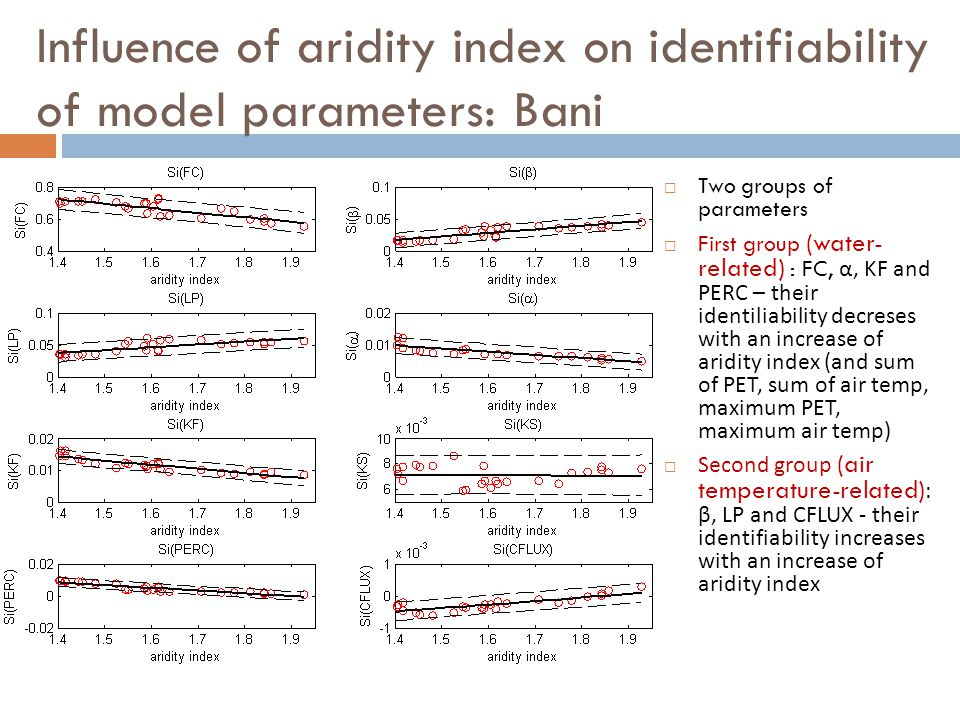Influence of aridity index on identifiability of model parameters: Bani  Two groups of parameters  First group (water- related) : FC, α, KF and PERC – their identiliability decreses with an increase of aridity index (and sum of PET, sum of air temp, maximum PET, maximum air temp)  Second group (air temperature-related) : β, LP and CFLUX - their identifiability increases with an increase of aridity index