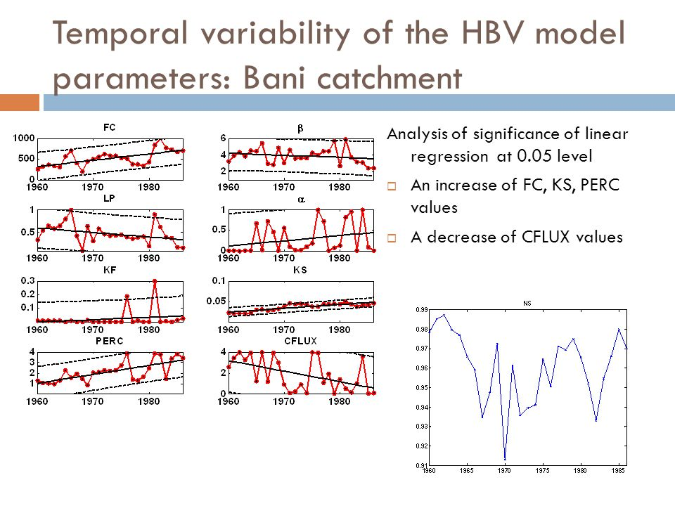 Temporal variability of the HBV model parameters Catchment Decreasing trend ↘ (significant at 0.05 level) Increasing trend ↗ (significant at 0.05 level) Allier β, α, KS KF AxePERC, CFLUX FC, β, α, LP BaniCFLUXFC, KS, PERC DurancePERC- GaronneKF α, KS, CFLUX Kamp- α, FC, PERC Wieprz-- WimmeraLP, PERCFC, KF The direction of changes and intensity of trend vary between the HBV model parameters and catchments.