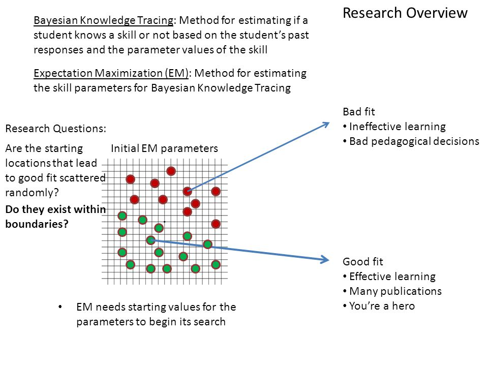 Initial EM parameters Bad fit Ineffective learning Bad pedagogical decisions Good fit Effective learning Many publications You're a hero Bayesian Knowledge Tracing: Method for estimating if a student knows a skill or not based on the student's past responses and the parameter values of the skill Expectation Maximization (EM): Method for estimating the skill parameters for Bayesian Knowledge Tracing EM needs starting values for the parameters to begin its search Are the starting locations that lead to good fit scattered randomly.