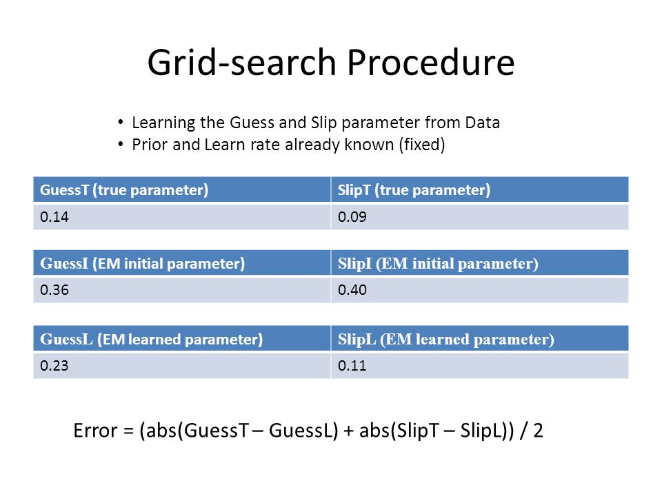 Grid-search Procedure GuessT (true parameter)SlipT (true parameter) 0.140.09 GuessI (EM initial parameter) SlipI (EM initial parameter) 0.360.40 GuessL (EM learned parameter) SlipL (EM learned parameter) 0.230.11 Error = (abs(GuessT – GuessL) + abs(SlipT – SlipL)) / 2 Learning the Guess and Slip parameter from Data Prior and Learn rate already known (fixed)