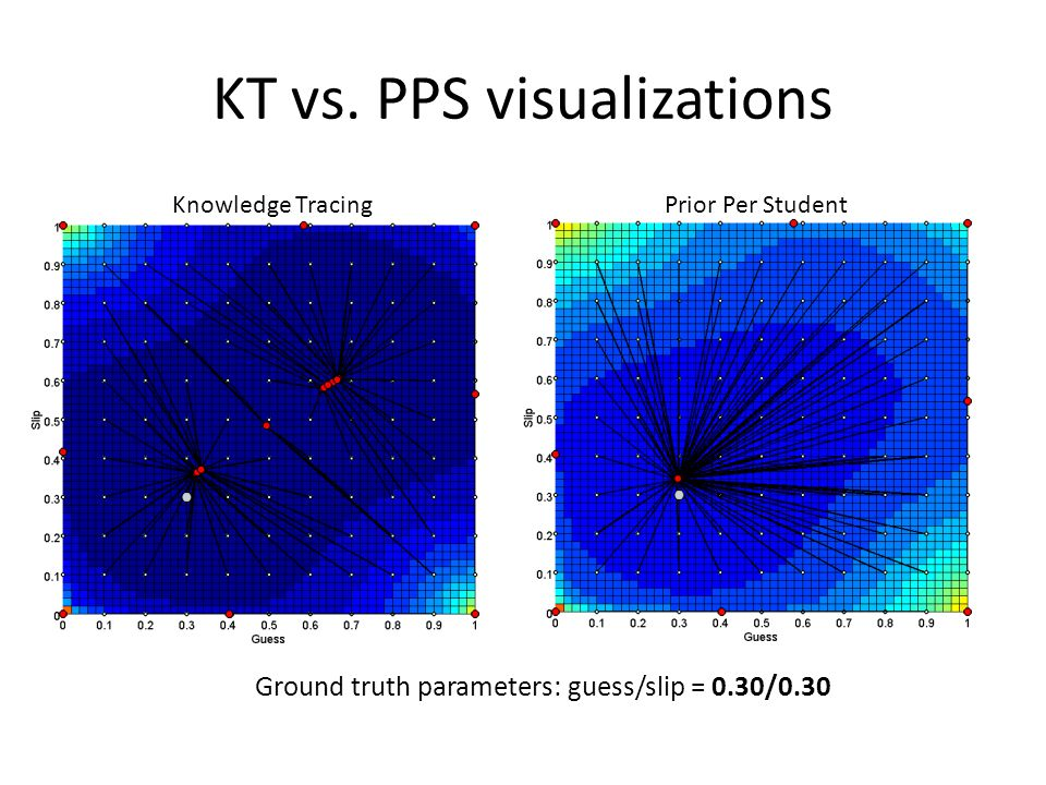 KT vs. PPS visualizations Knowledge TracingPrior Per Student Ground truth parameters: guess/slip = 0.30/0.30