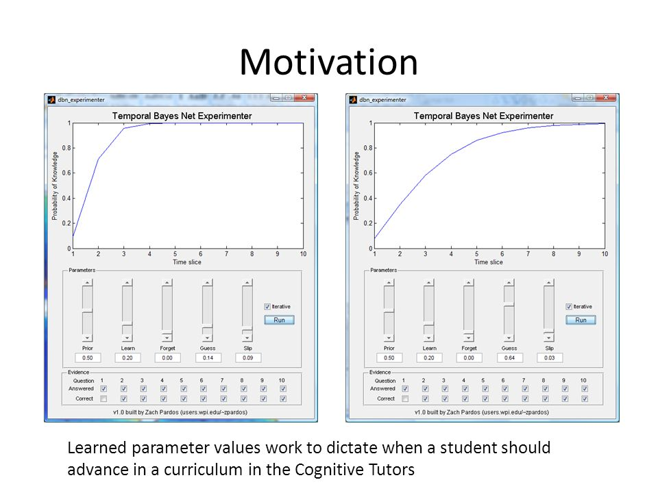 Motivation Learned parameter values work to dictate when a student should advance in a curriculum in the Cognitive Tutors
