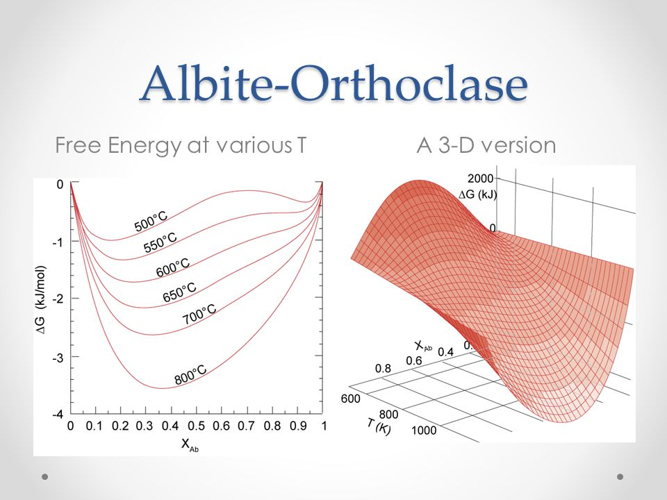 Albite-Orthoclase Free Energy at various TA 3-D version