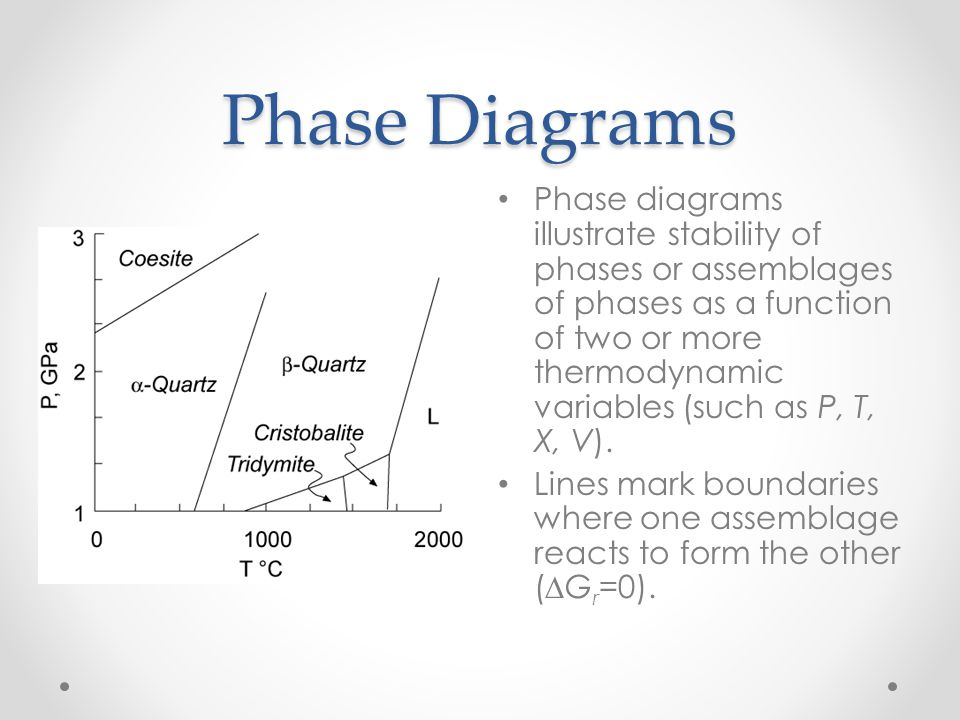 Phase Diagrams Phase diagrams illustrate stability of phases or assemblages of phases as a function of two or more thermodynamic variables (such as P,